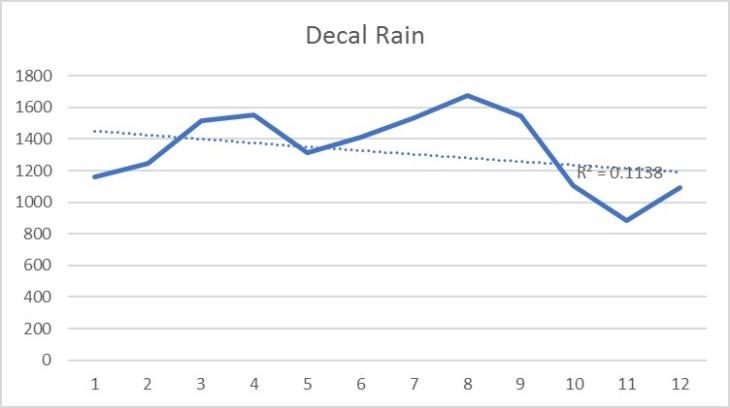 RainfallGraph